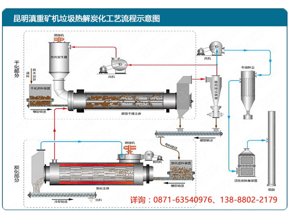 云南昆明滇重矿机成套垃圾炭化设备生产流程示意图