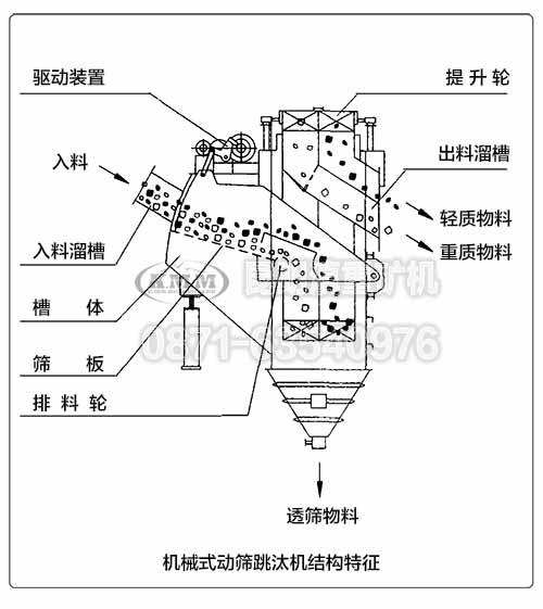 机械式动筛跳汰机的内部结构特征示意图