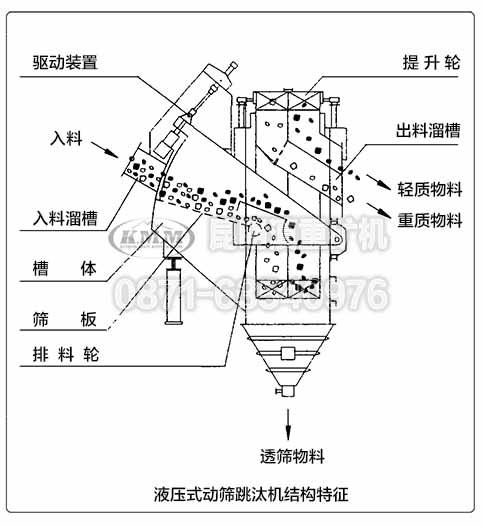 液压式跳汰机内部结构特征示意图