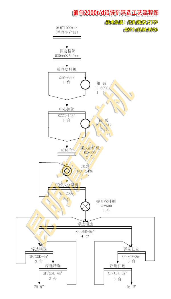 缅甸2000t铅锌矿选厂浮选工艺流程图