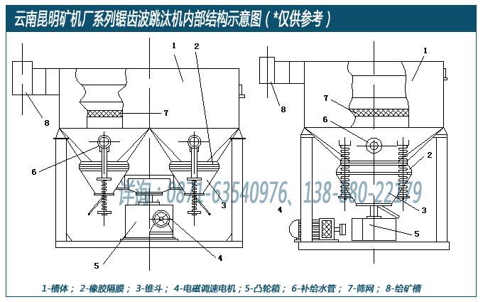 云南昆明矿机厂设计生产的锯齿波跳汰机内部结构示意图