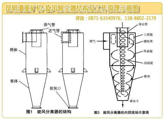 昆明旋风除尘器厂家做的除尘器结构和工作原理示意图