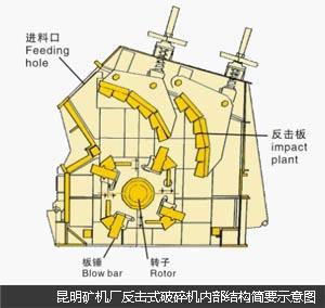 反击式破碎机内部结构图