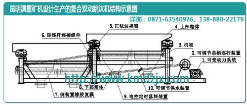 云南昆明滇重矿机的复合双动跳汰机结构示意图